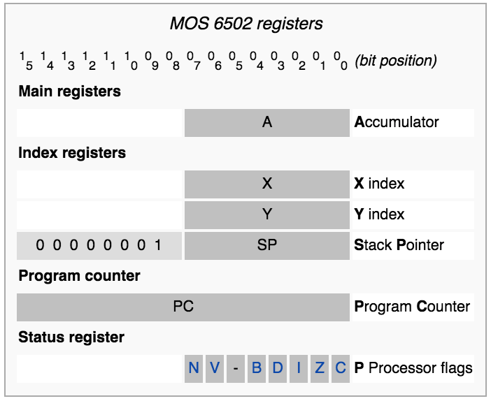Illustration of the 6502 registers - retina